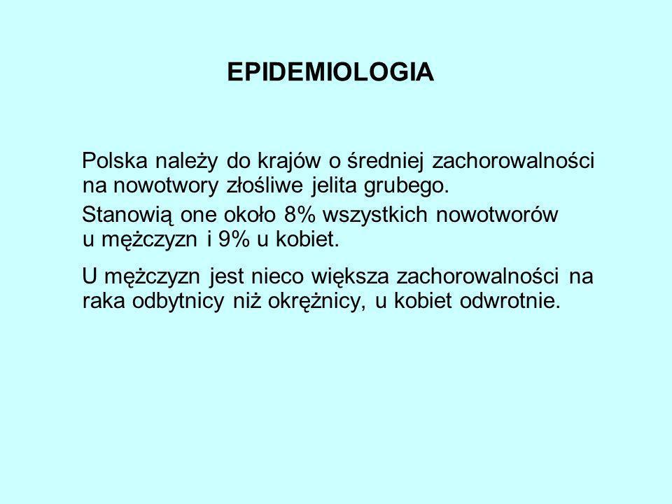 EPIDEMIOLOGIA Polska należy do krajów o średniej zachorowalności na nowotwory złośliwe jelita grubego.