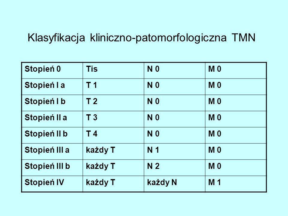 Klasyfikacja kliniczno-patomorfologiczna TMN
