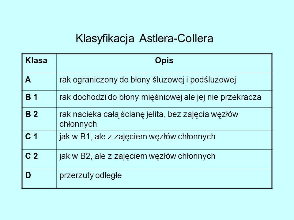 Klasyfikacja Astlera-Collera