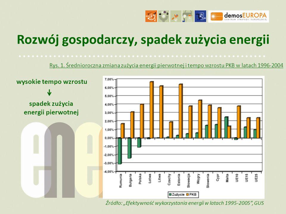Rozwój gospodarczy, spadek zużycia energii