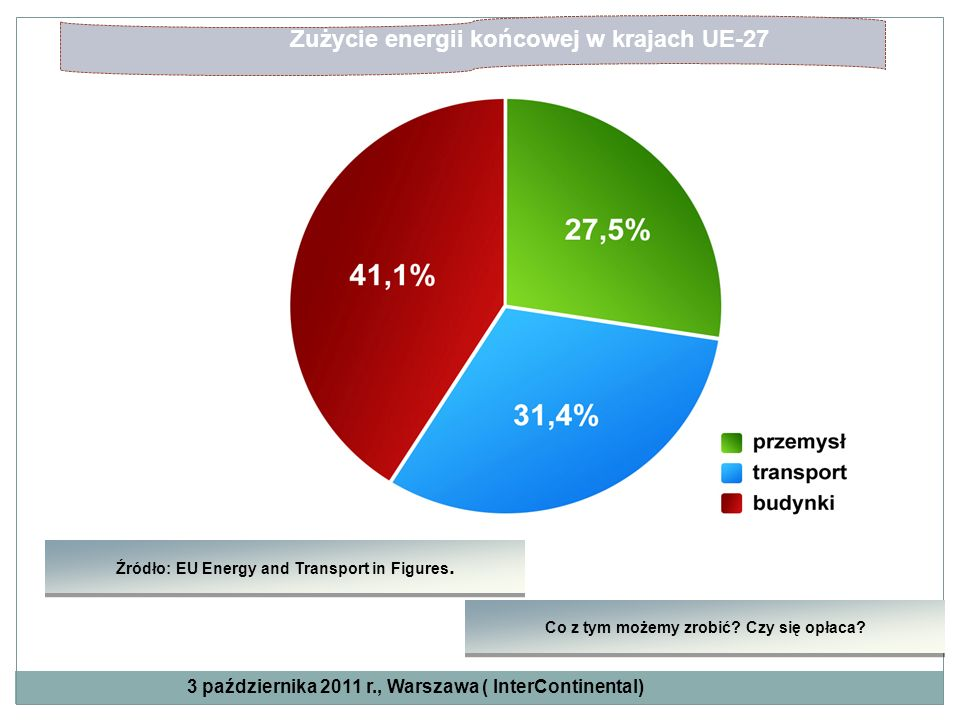 Zużycie energii końcowej w krajach UE-27