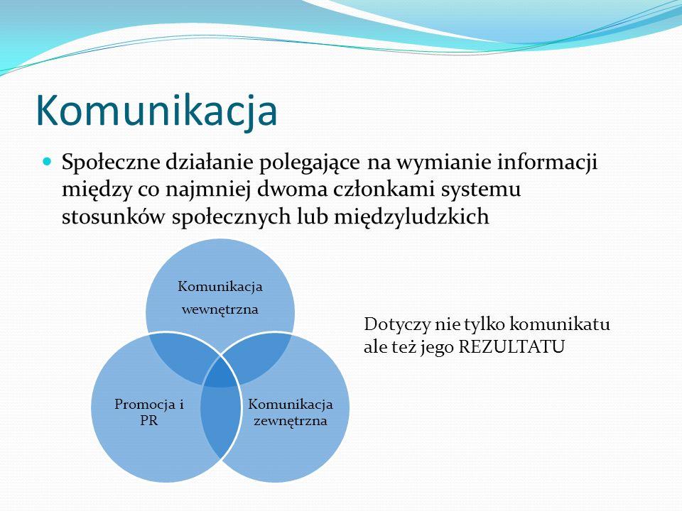 Komunikacja zewnętrzna