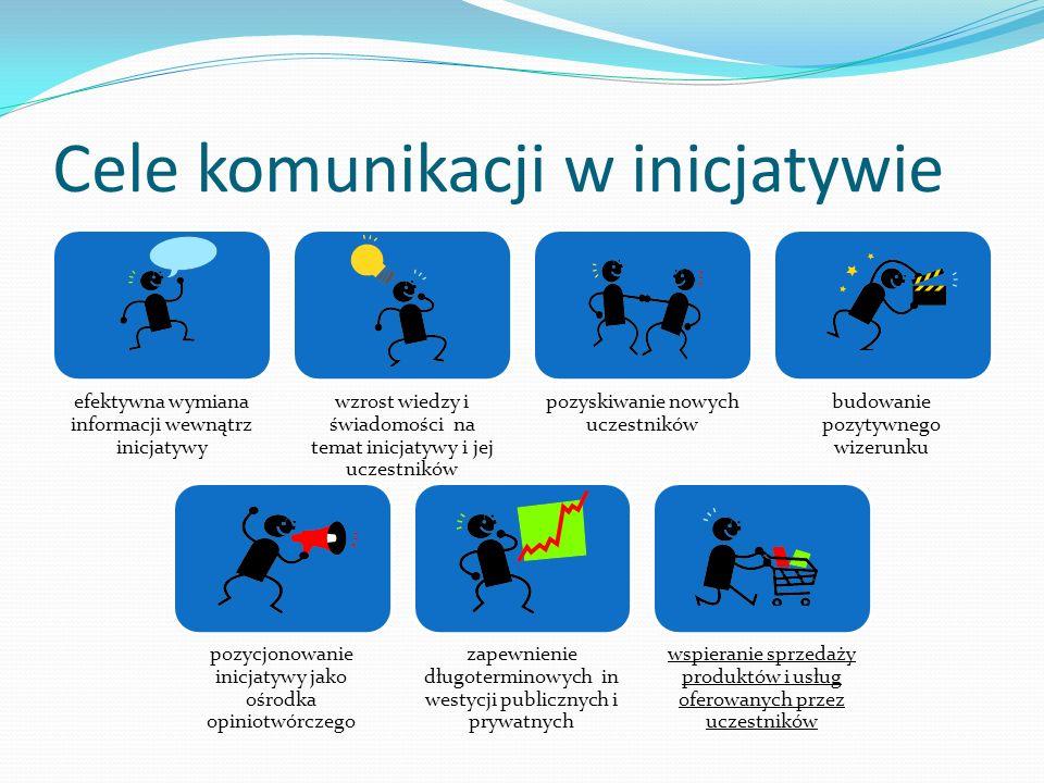 Cele komunikacji w inicjatywie