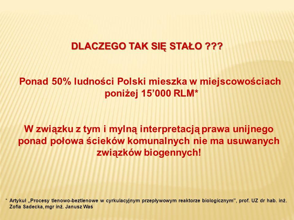 DLACZEGO TAK SIĘ STAŁO Ponad 50% ludności Polski mieszka w miejscowościach poniżej 15'000 RLM*