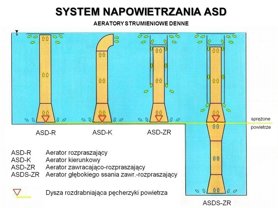 SYSTEM NAPOWIETRZANIA ASD AERATORY STRUMIENIOWE DENNE
