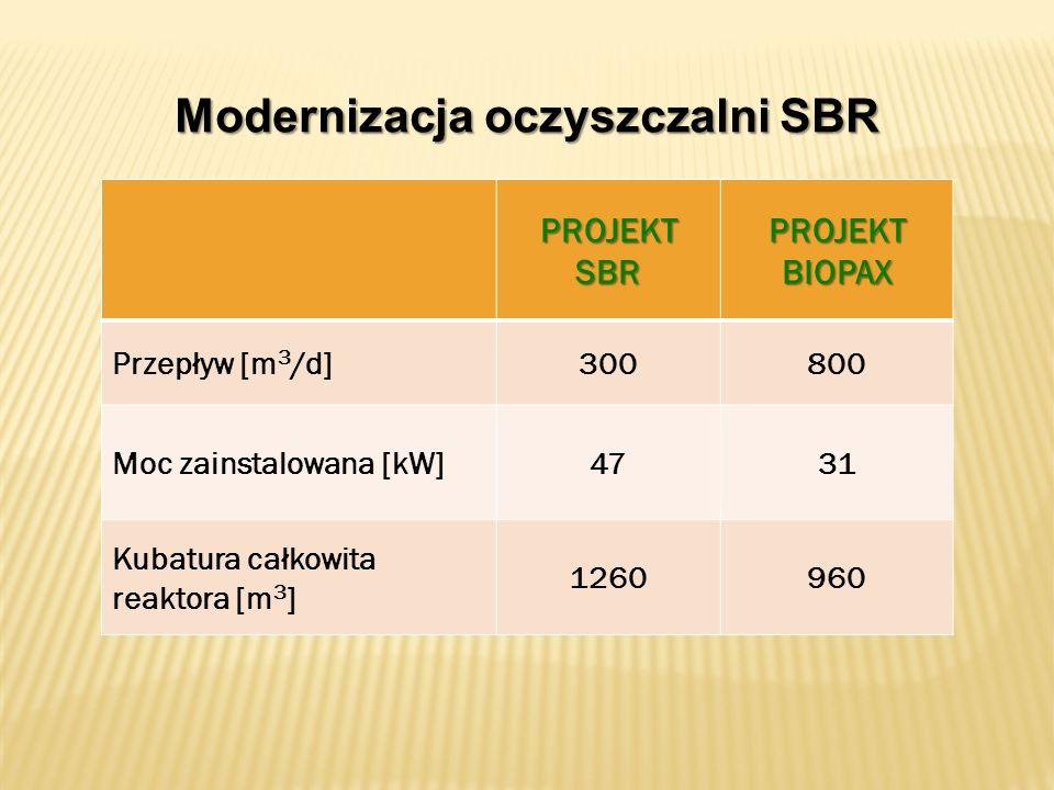Modernizacja oczyszczalni SBR