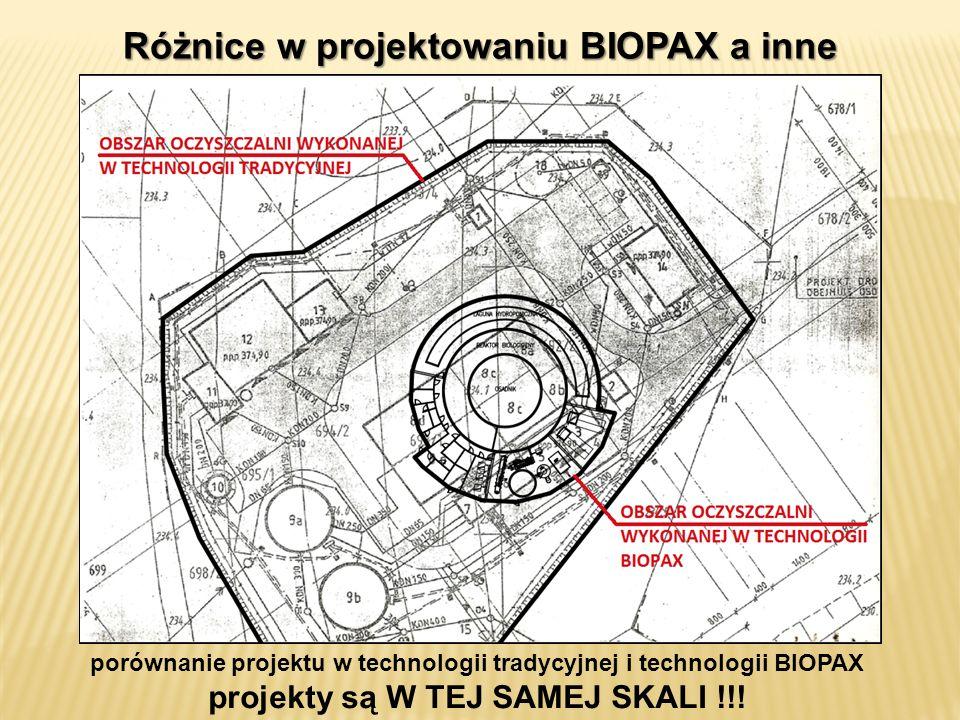 Różnice w projektowaniu BIOPAX a inne