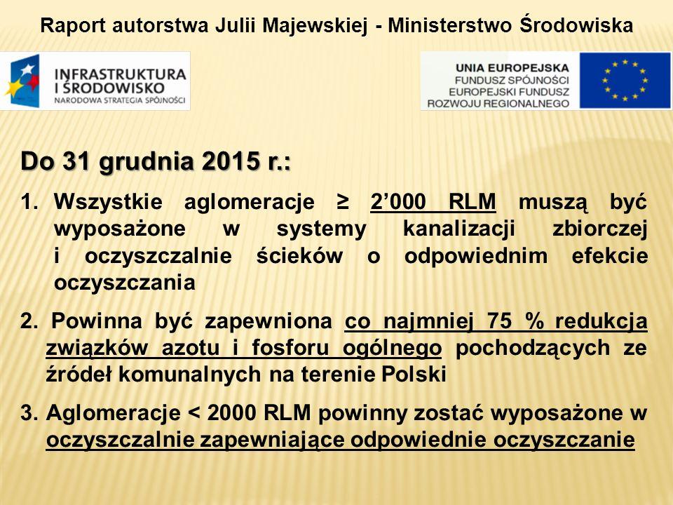 Raport autorstwa Julii Majewskiej - Ministerstwo Środowiska