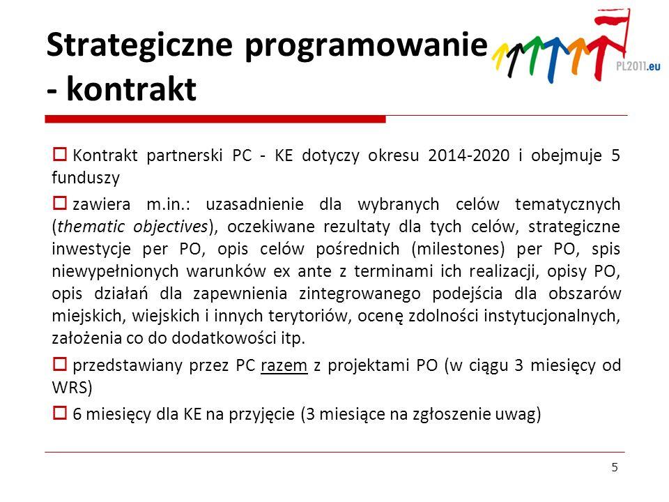 Strategiczne programowanie - kontrakt