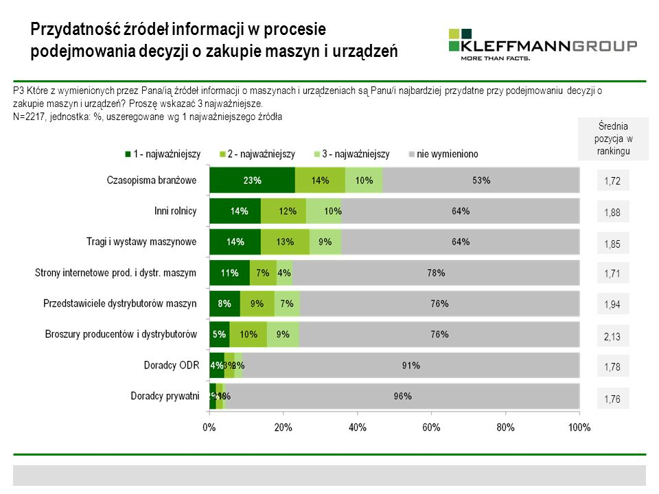 Przydatność źródeł informacji w procesie podejmowania decyzji o zakupie maszyn i urządzeń