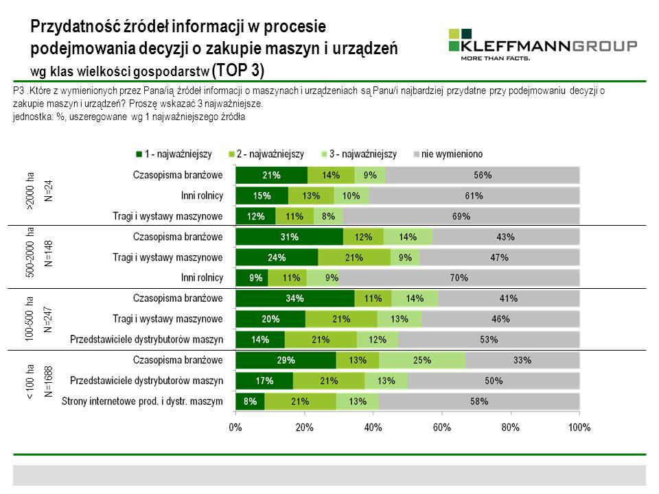 Przydatność źródeł informacji w procesie podejmowania decyzji o zakupie maszyn i urządzeń wg klas wielkości gospodarstw (TOP 3)