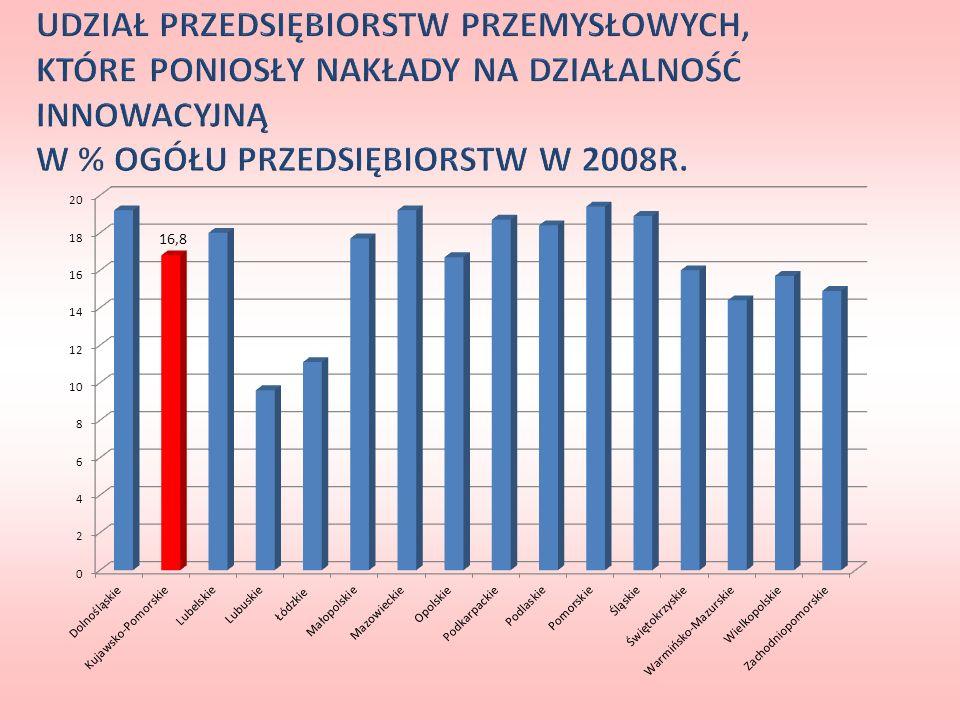 UDZIAŁ PRZEDSIĘBIORSTW PRZEMYSŁOWYCH, KTÓRE PONIOSŁY NAKŁADY NA DZIAŁALNOŚĆ INNOWACYJNĄ W % OGÓŁU PRZEDSIĘBIORSTW W 2008R.