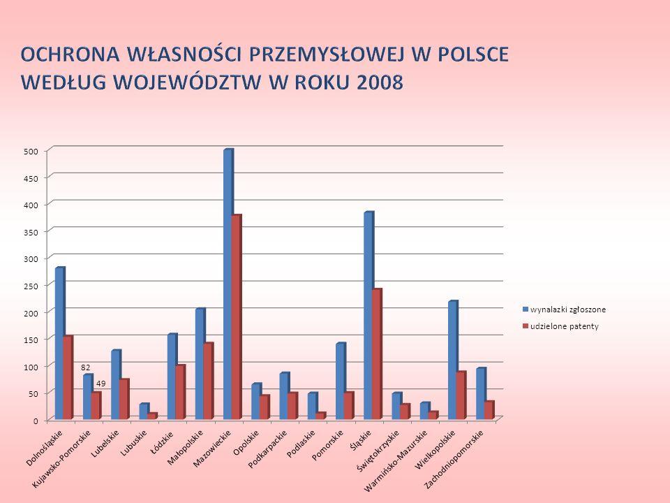 OCHRONA WŁASNOŚCI PRZEMYSŁOWEJ W POLSCE WEDŁUG WOJEWÓDZTW W ROKU 2008