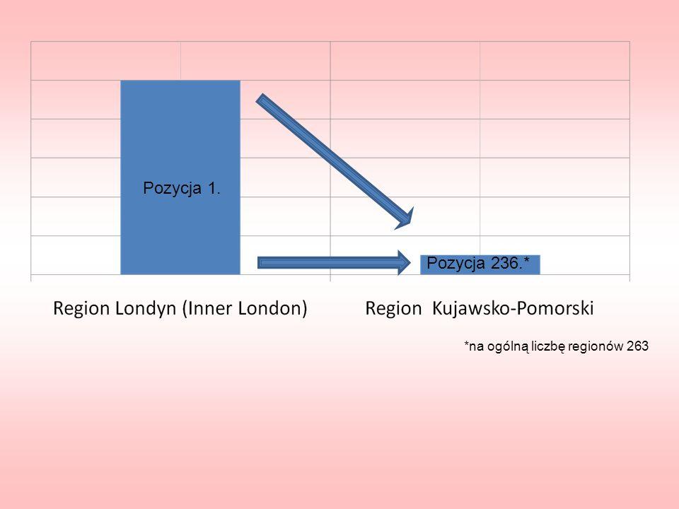 Pozycja 1. Pozycja 236.* *na ogólną liczbę regionów 263