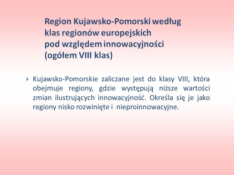 Region Kujawsko-Pomorski według klas regionów europejskich pod względem innowacyjności (ogółem VIII klas)