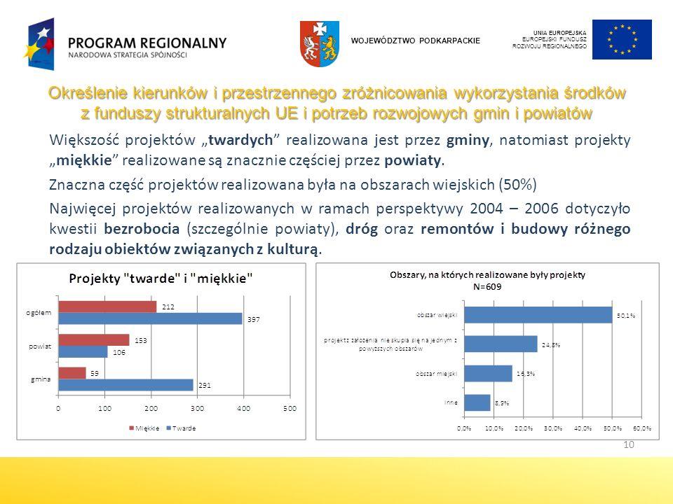 Znaczna część projektów realizowana była na obszarach wiejskich (50%)