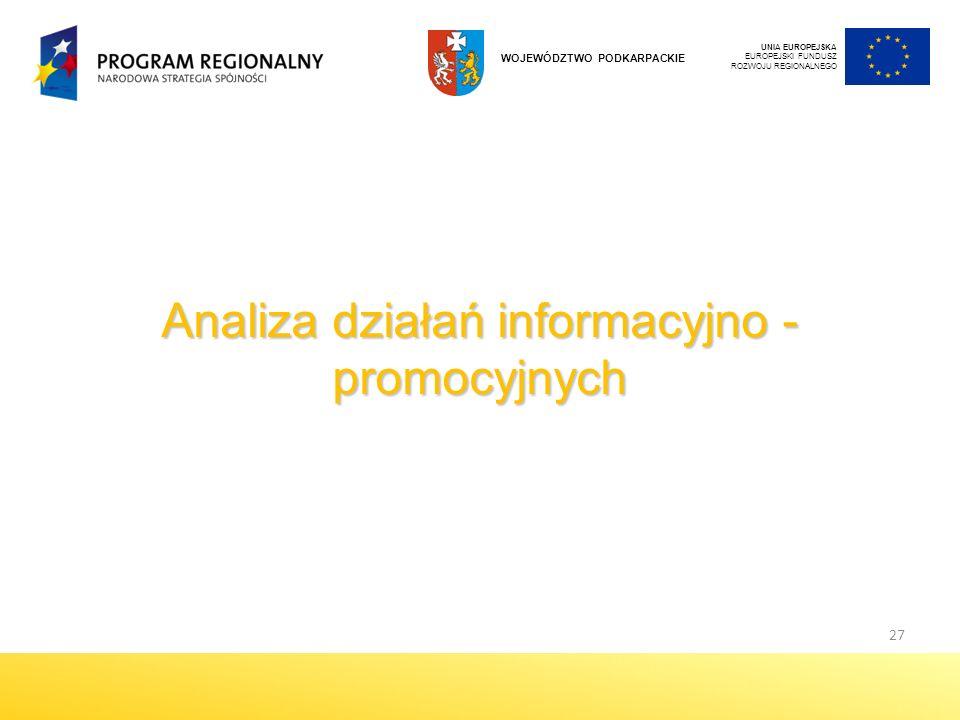 Analiza działań informacyjno - promocyjnych