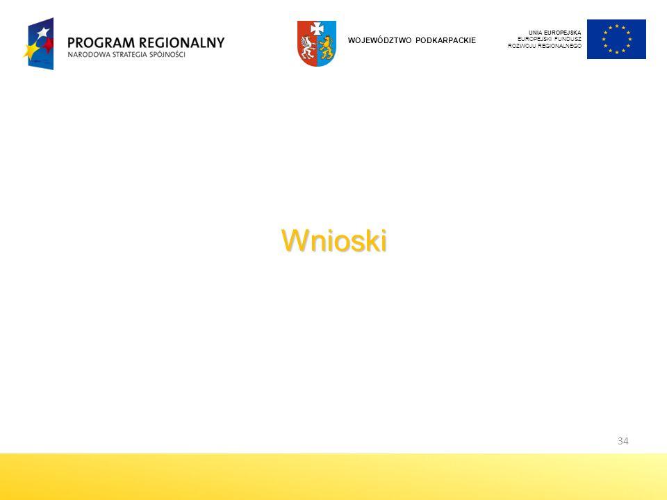 Wnioski 34 WOJEWÓDZTWO PODKARPACKIE UNIA EUROPEJSKA