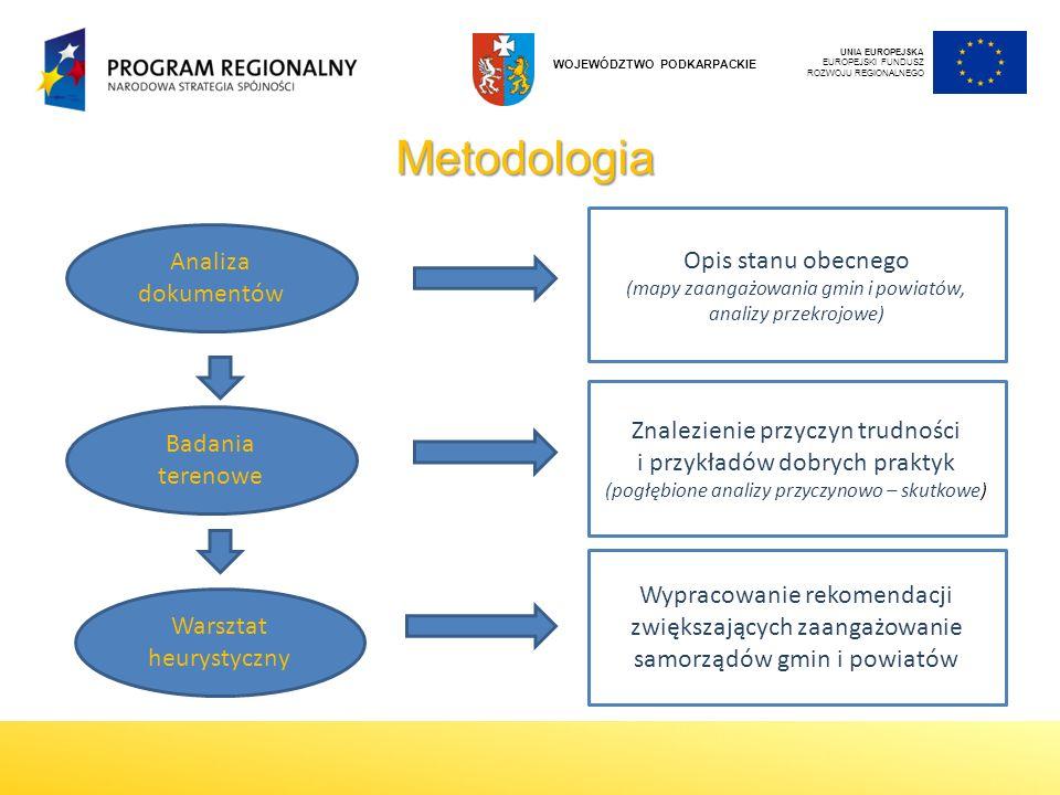 Metodologia Opis stanu obecnego Analiza dokumentów
