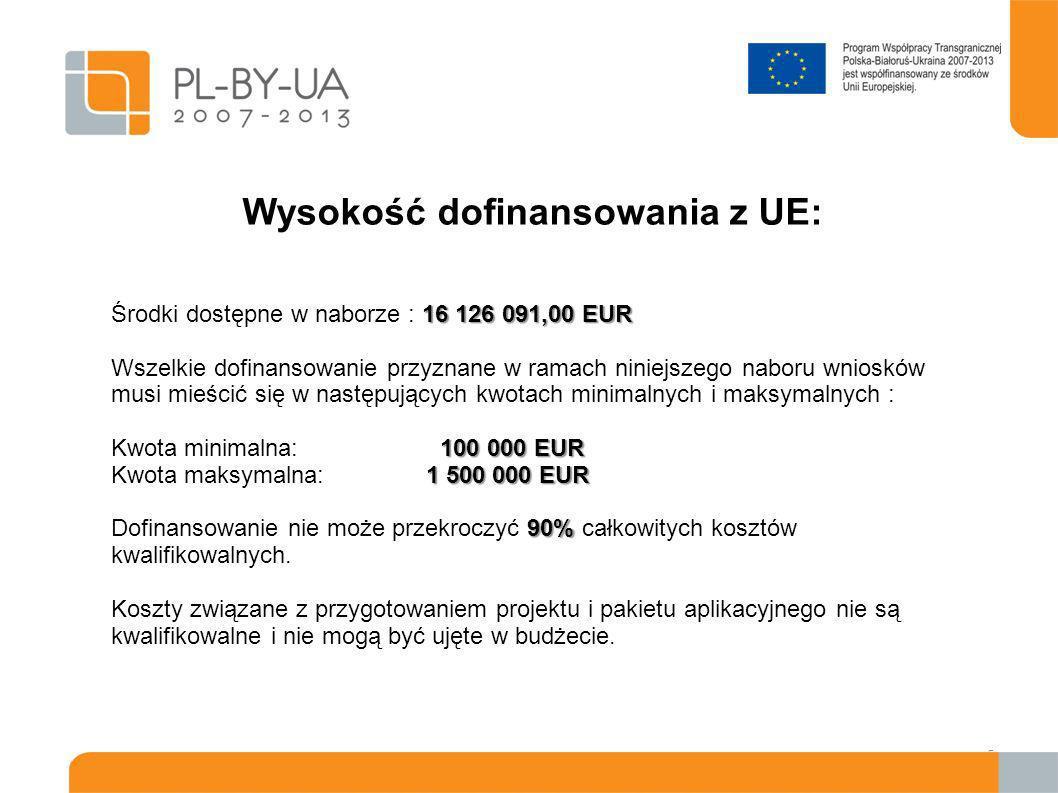 Wysokość dofinansowania z UE: