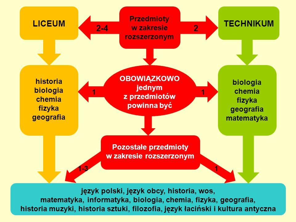 LICEUM TECHNIKUM 2-4 2 Przedmioty w zakresie rozszerzonym OBOWIĄZKOWO