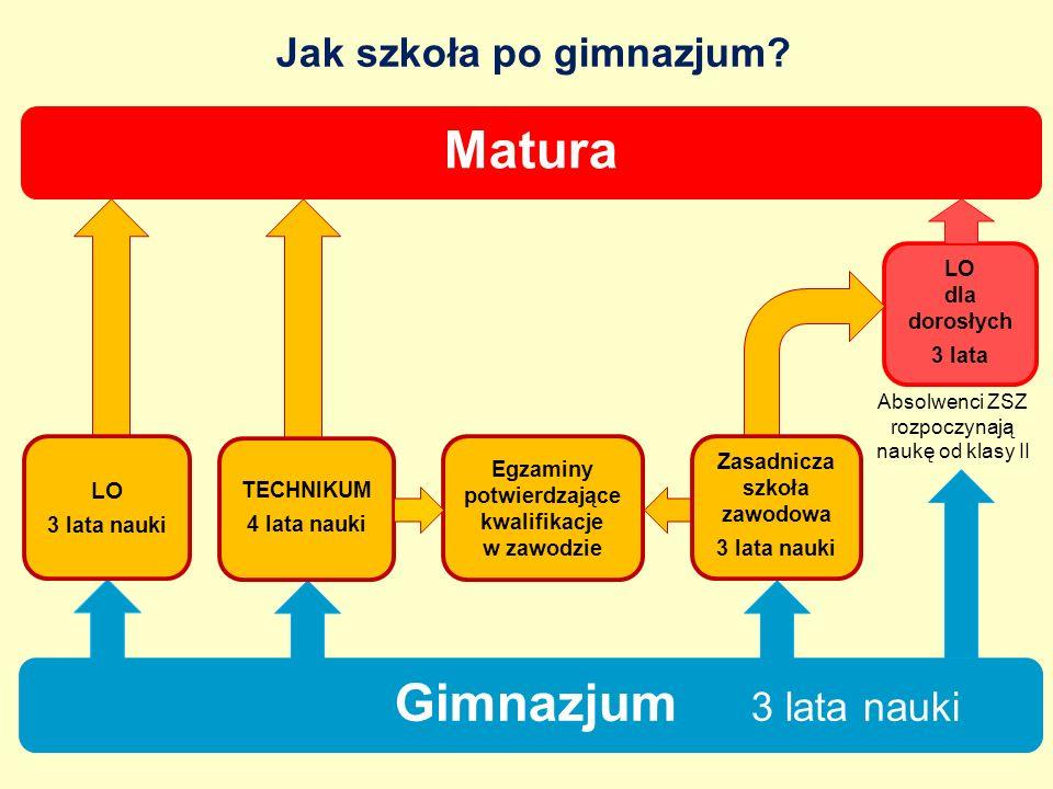 Matura Gimnazjum 3 lata nauki Jak szkoła po gimnazjum LO LO