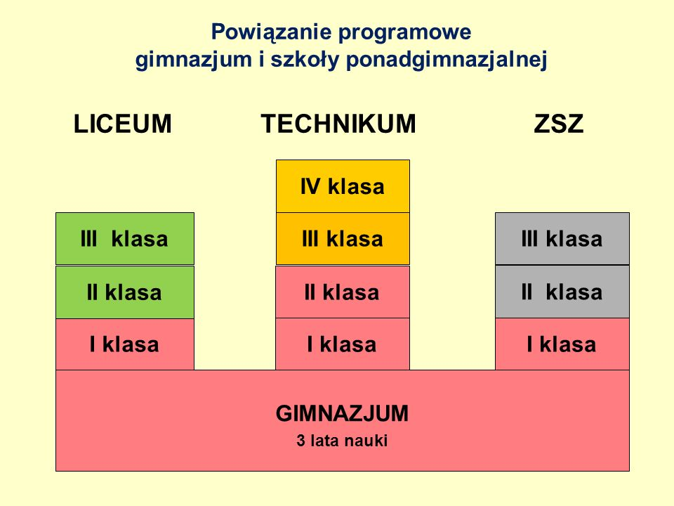 Powiązanie programowe gimnazjum i szkoły ponadgimnazjalnej