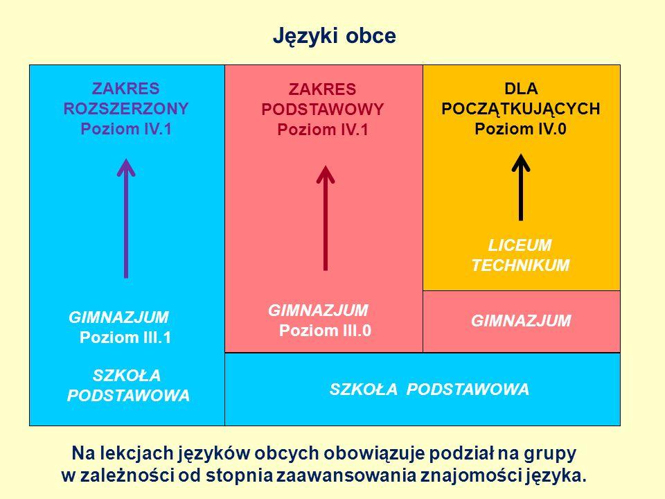 Języki obceZAKRES ROZSZERZONY. Poziom IV.1. ZAKRES PODSTAWOWY. Poziom IV.1. DLA POCZĄTKUJĄCYCH. Poziom IV.0.