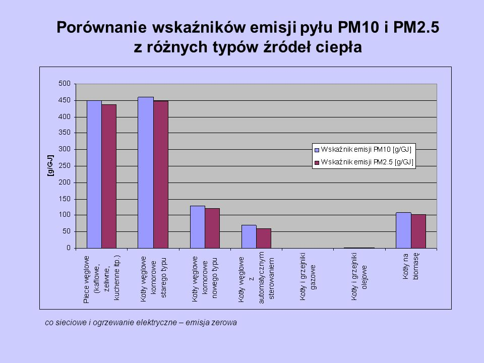 Porównanie wskaźników emisji pyłu PM10 i PM2