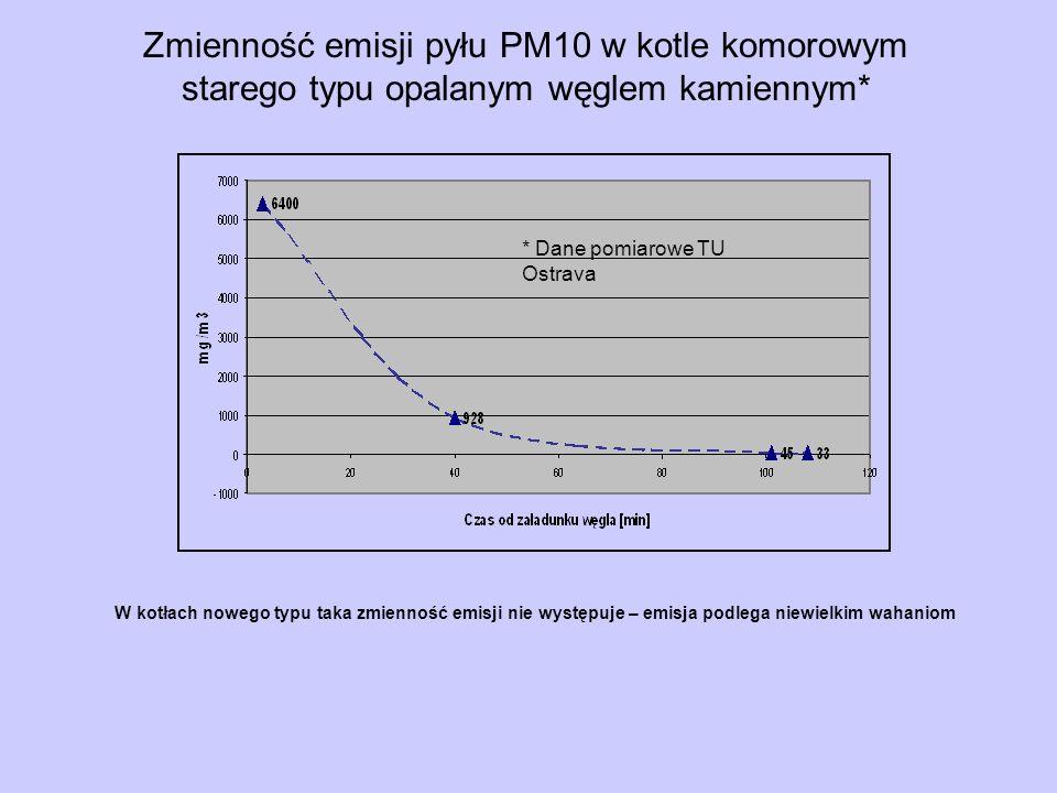 Zmienność emisji pyłu PM10 w kotle komorowym starego typu opalanym węglem kamiennym*