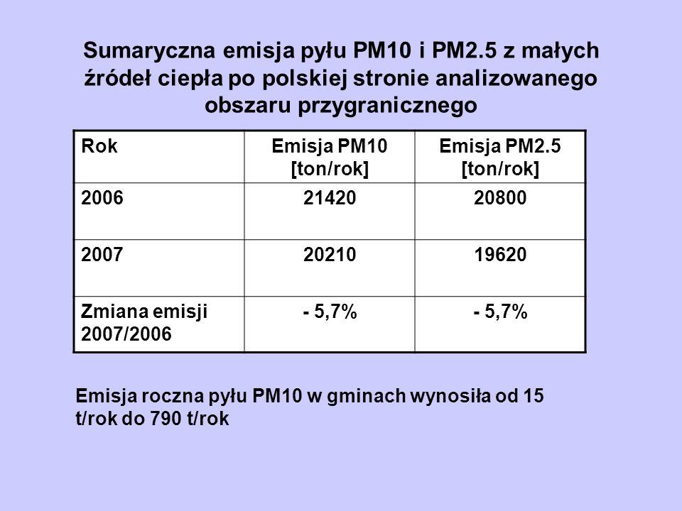 Sumaryczna emisja pyłu PM10 i PM2