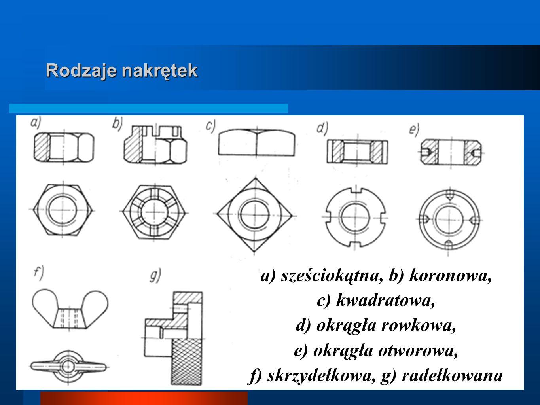 a) sześciokątna, b) koronowa, f) skrzydełkowa, g) radełkowana
