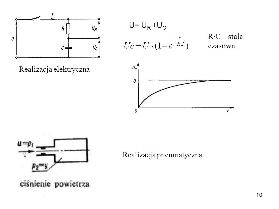 U= UR +UC R·C – stała czasowa Realizacja elektryczna Realizacja pneumatyczna