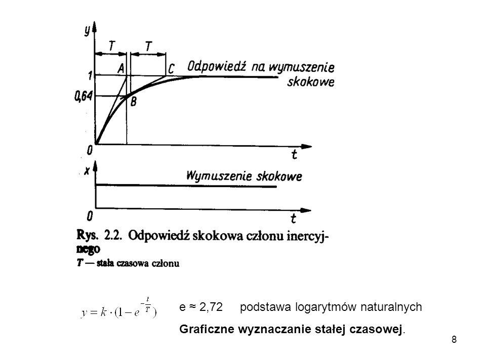 e ≈ 2,72 podstawa logarytmów naturalnych