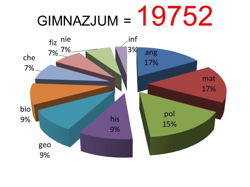 GIMNAZJUM = 19752