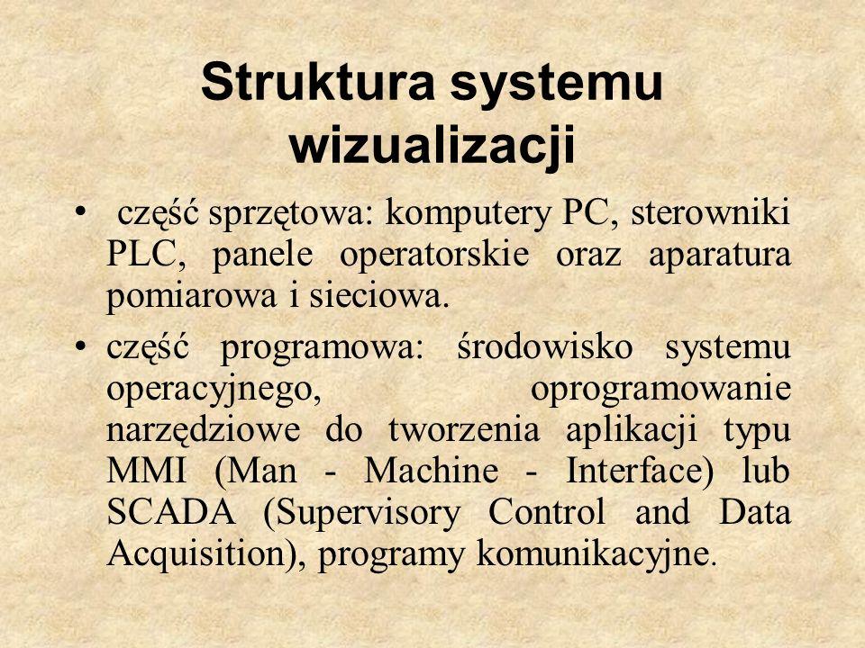 Struktura systemu wizualizacji