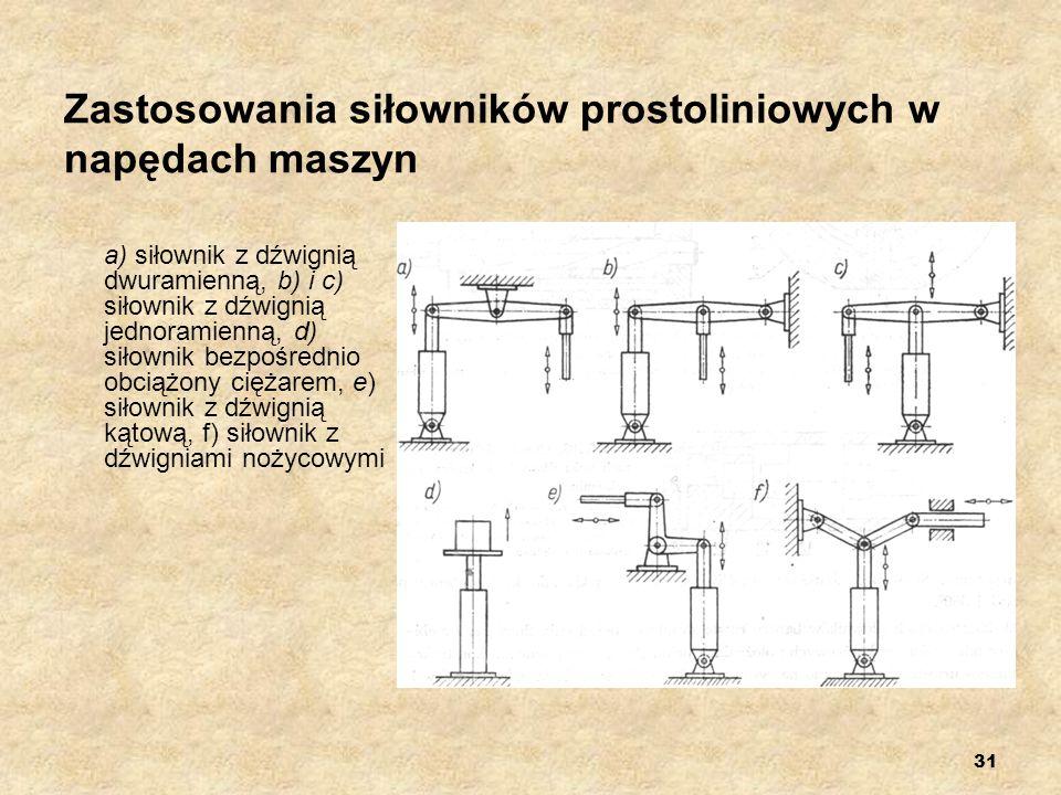Zastosowania siłowników prostoliniowych w napędach maszyn