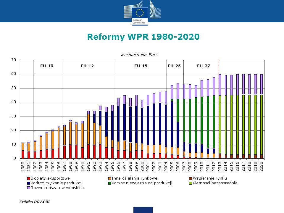 Reformy WPR 1980-2020 EU-10. EU-12. EU-15. EU-25. EU-27. Notes: