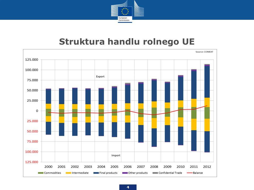 Struktura handlu rolnego UE