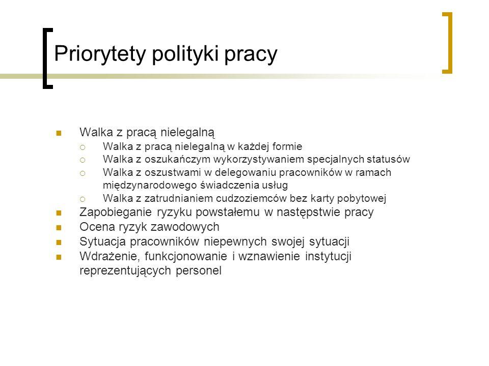 Priorytety polityki pracy