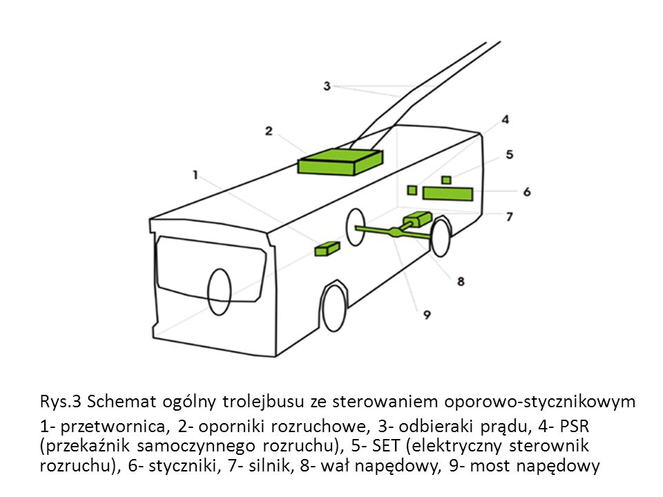 Rys.3 Schemat ogólny trolejbusu ze sterowaniem oporowo-stycznikowym