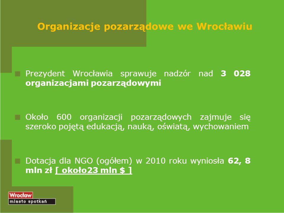 Organizacje pozarządowe we Wrocławiu