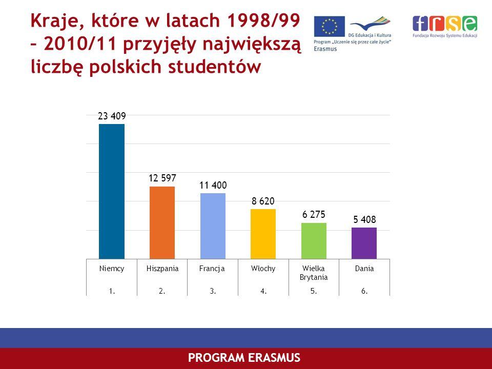 Kraje, które w latach 1998/99 – 2010/11 przyjęły największą liczbę polskich studentów