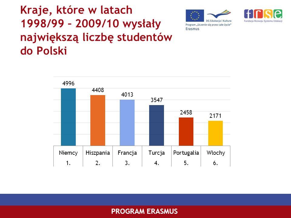 Kraje, które w latach 1998/99 – 2009/10 wysłały największą liczbę studentów do Polski