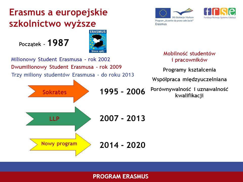Erasmus a europejskie szkolnictwo wyższe