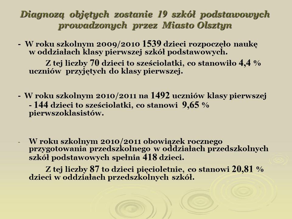 Diagnozą objętych zostanie 19 szkół podstawowych prowadzonych przez Miasto Olsztyn
