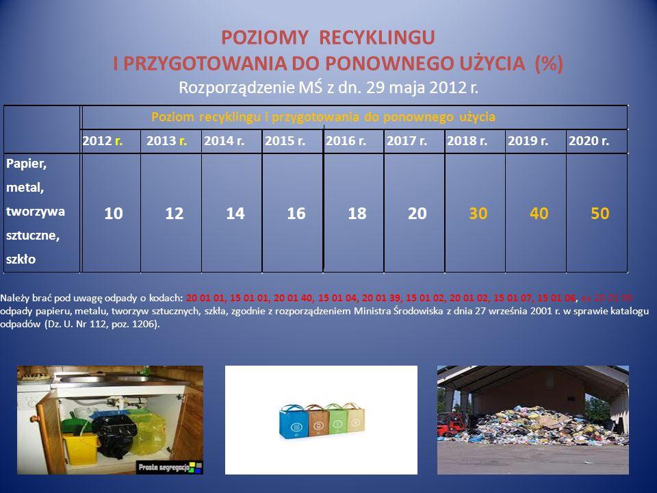 POZIOMY RECYKLINGU I PRZYGOTOWANIA DO PONOWNEGO UŻYCIA (%) Rozporządzenie MŚ z dn. 29 maja 2012 r.