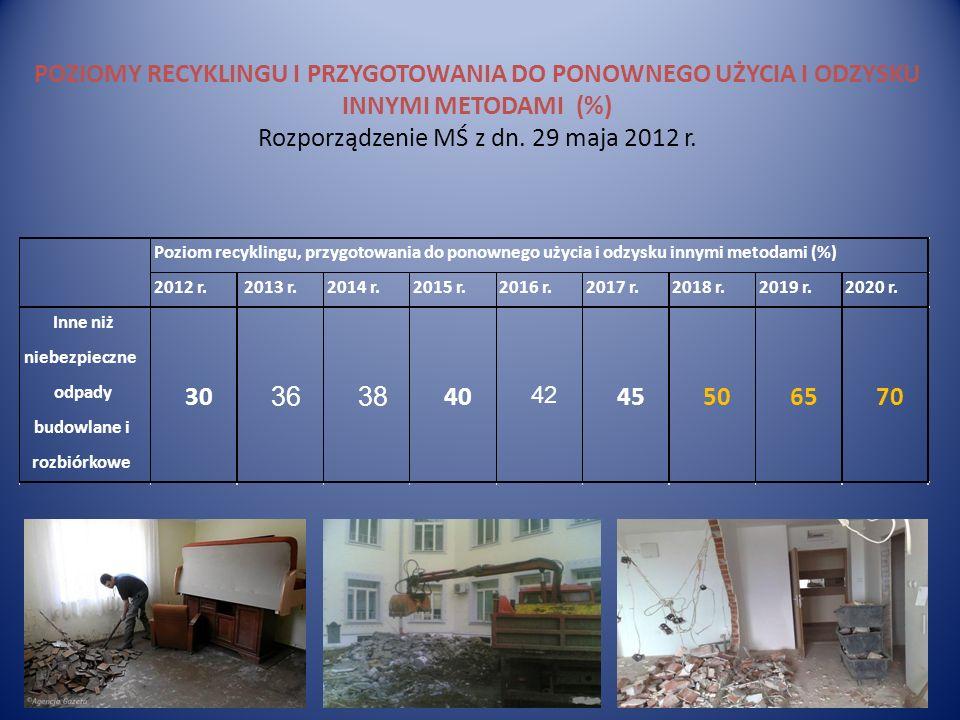 POZIOMY RECYKLINGU I PRZYGOTOWANIA DO PONOWNEGO UŻYCIA I ODZYSKU INNYMI METODAMI (%) Rozporządzenie MŚ z dn. 29 maja 2012 r.