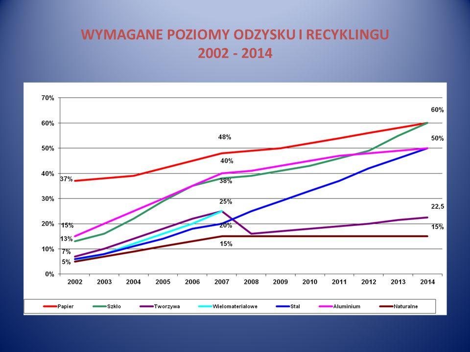 WYMAGANE POZIOMY ODZYSKU I RECYKLINGU 2002 - 2014