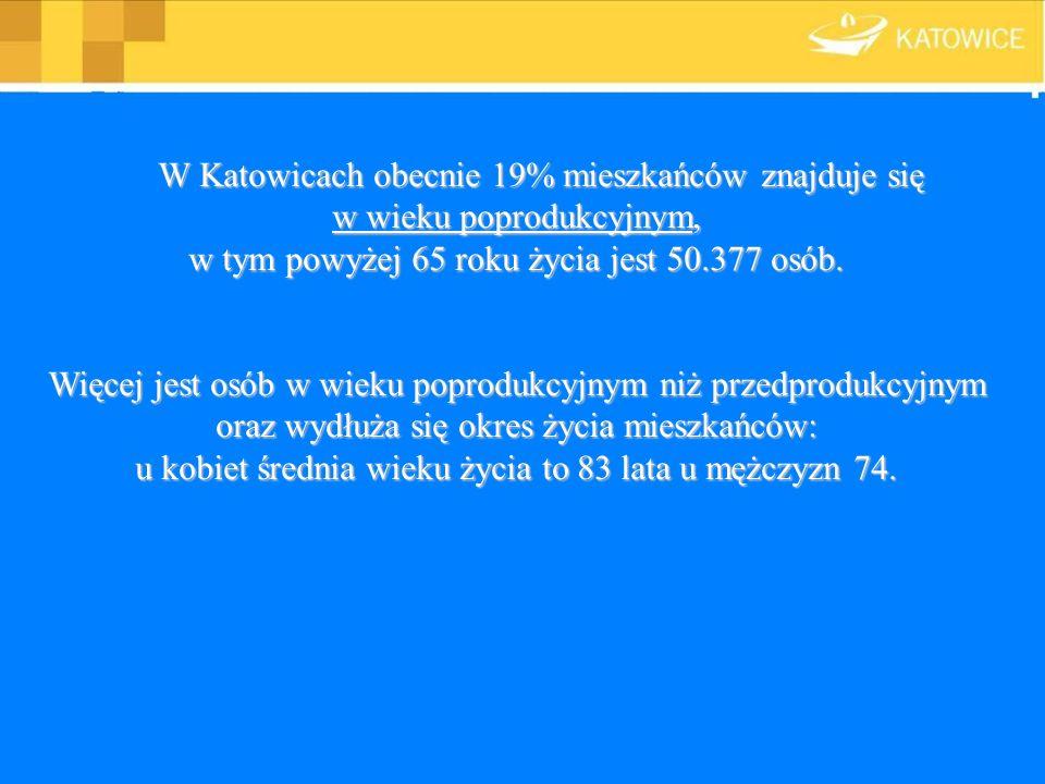 W Katowicach obecnie 19% mieszkańców znajduje się w wieku poprodukcyjnym, w tym powyżej 65 roku życia jest 50.377 osób.